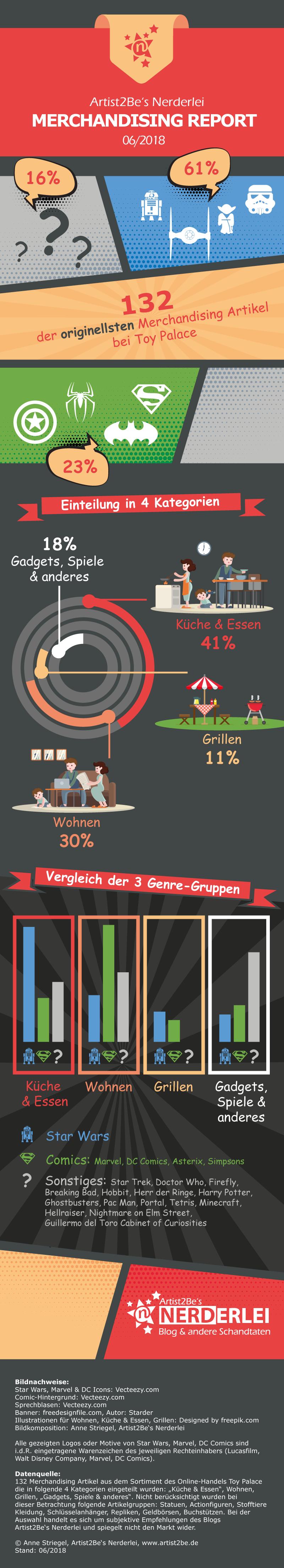Nerderlei Infografik: Merchandising-Report 06/2018 - Die originellsten Merchandising-Artikel von Toy Palace