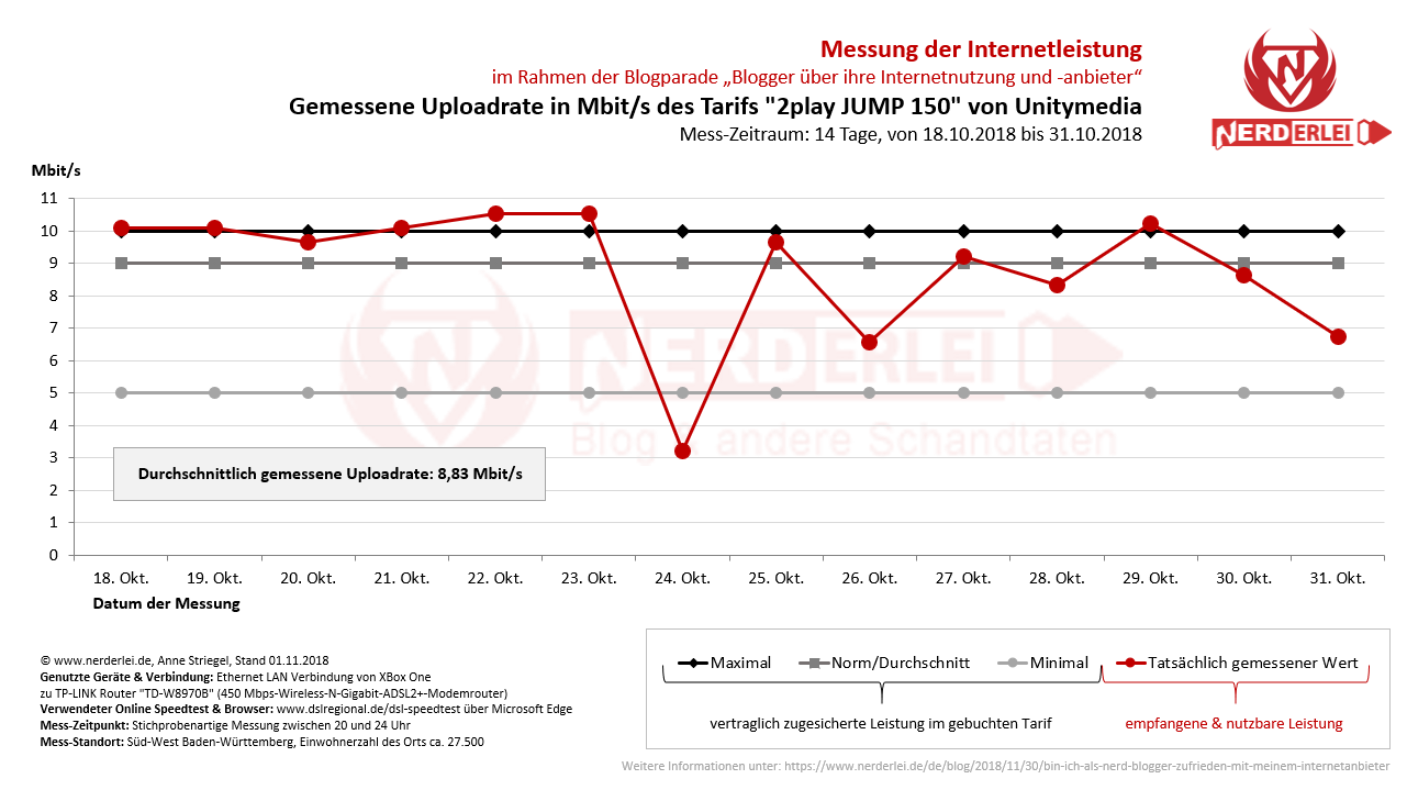 Internet provider Unitymedia: Measured upload rate in Mbit/s of the fare 2play JUMP 150